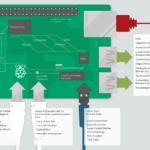 Miadé Local Community Networks Ecosystem Map