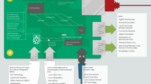 Miadé Local Community Networks Ecomap