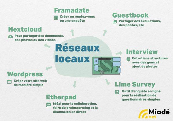 Miadé. Local Community Networks ©miadé